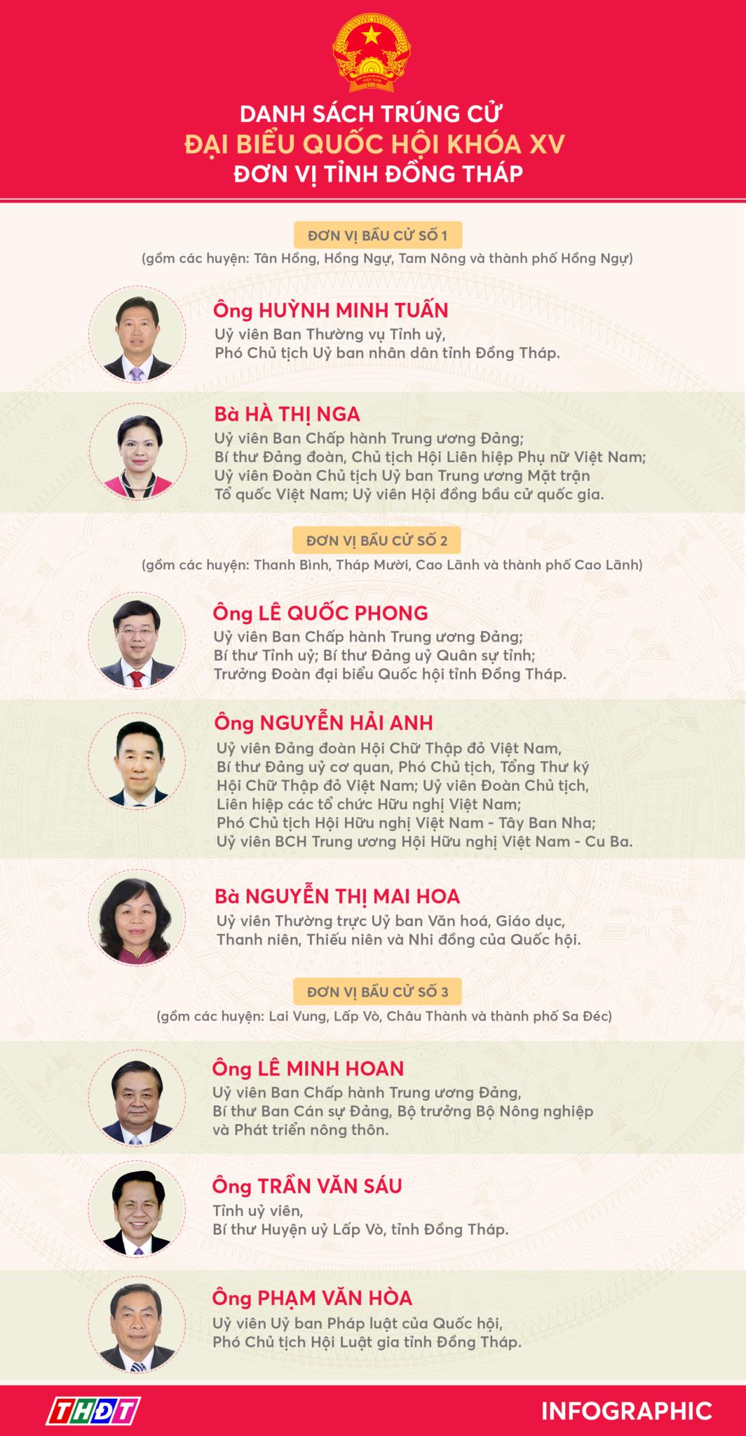 [Infographic 8 đại biểu trúng cử Đại biểu Quốc hội khoá XV, đơn vị tỉnh Đồng Tháp]